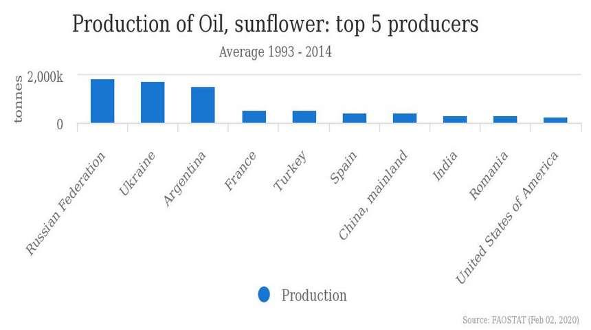 Данные ООН по производству подсолнечного масла